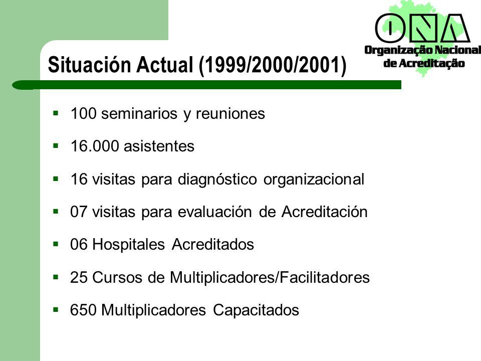 Situación Actual (1999/2000/2001) 100 seminarios y reuniones