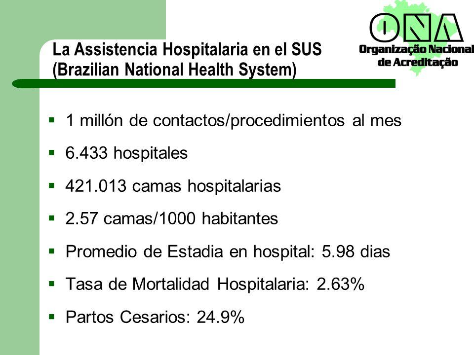 La Assistencia Hospitalaria en el SUS (Brazilian National Health System)