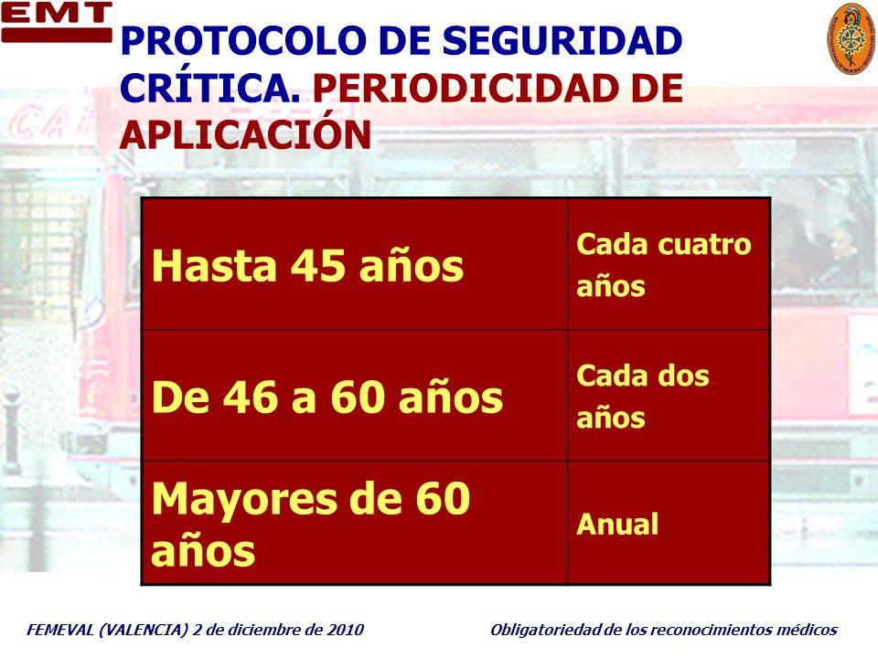 PROTOCOLO DE SEGURIDAD CRÍTICA. PERIODICIDAD DE APLICACIÓN