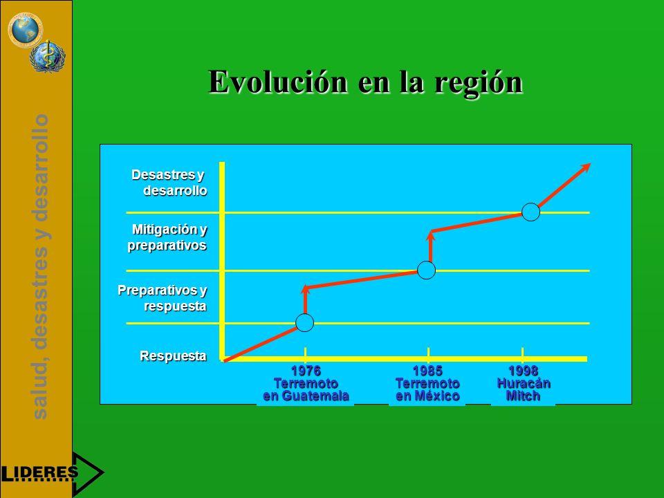 Evolución en la región Desastres y desarrollo Mitigación y