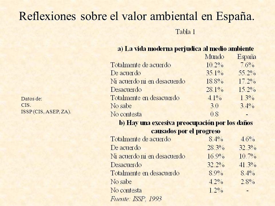 Reflexiones sobre el valor ambiental en España.