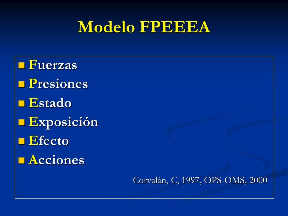 Modelo FPEEEA Fuerzas Presiones Estado Exposición Efecto Acciones