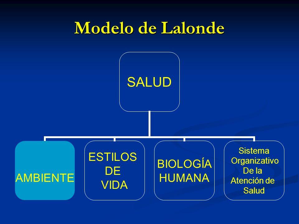 Modelo de Lalonde
