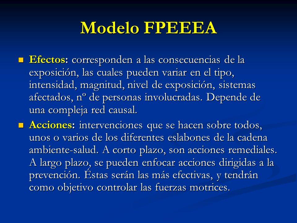 Modelo FPEEEA