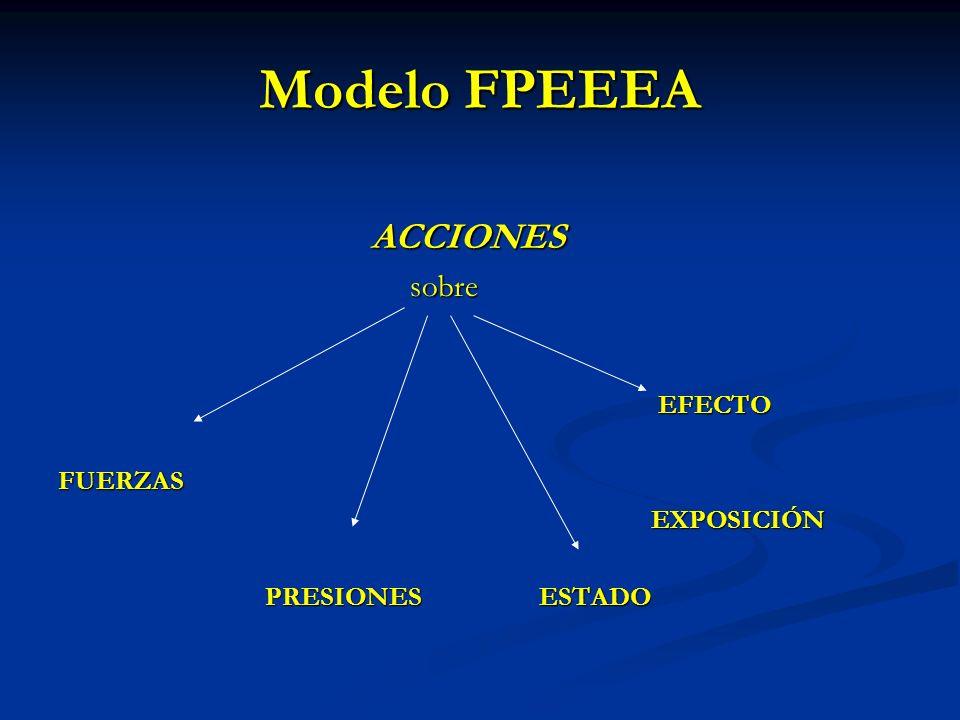 Modelo FPEEEA sobre ACCIONES EFECTO FUERZAS EXPOSICIÓN