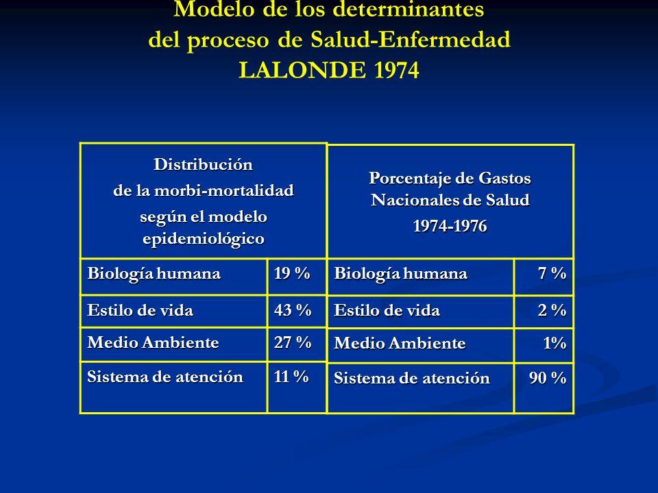 Modelo de los determinantes del proceso de Salud-Enfermedad LALONDE 1974