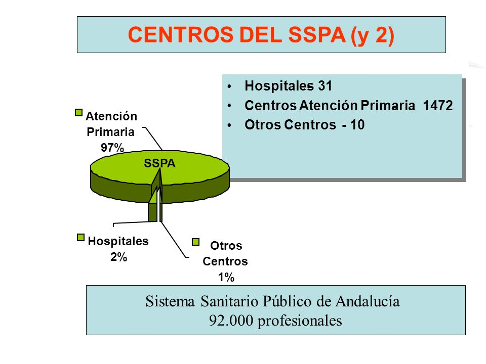 Sistema Sanitario Público de Andalucía