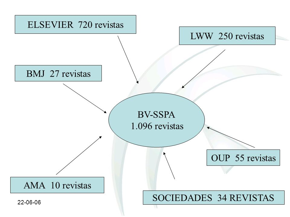 ELSEVIER 720 revistas LWW 250 revistas BMJ 27 revistas BV-SSPA