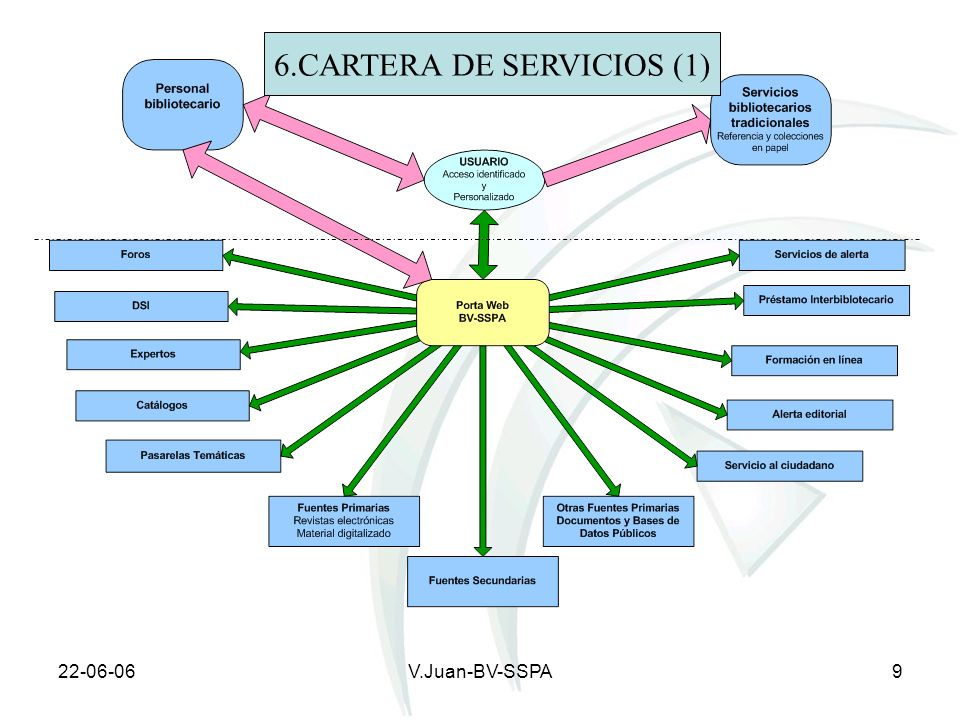 6.CARTERA DE SERVICIOS (1)