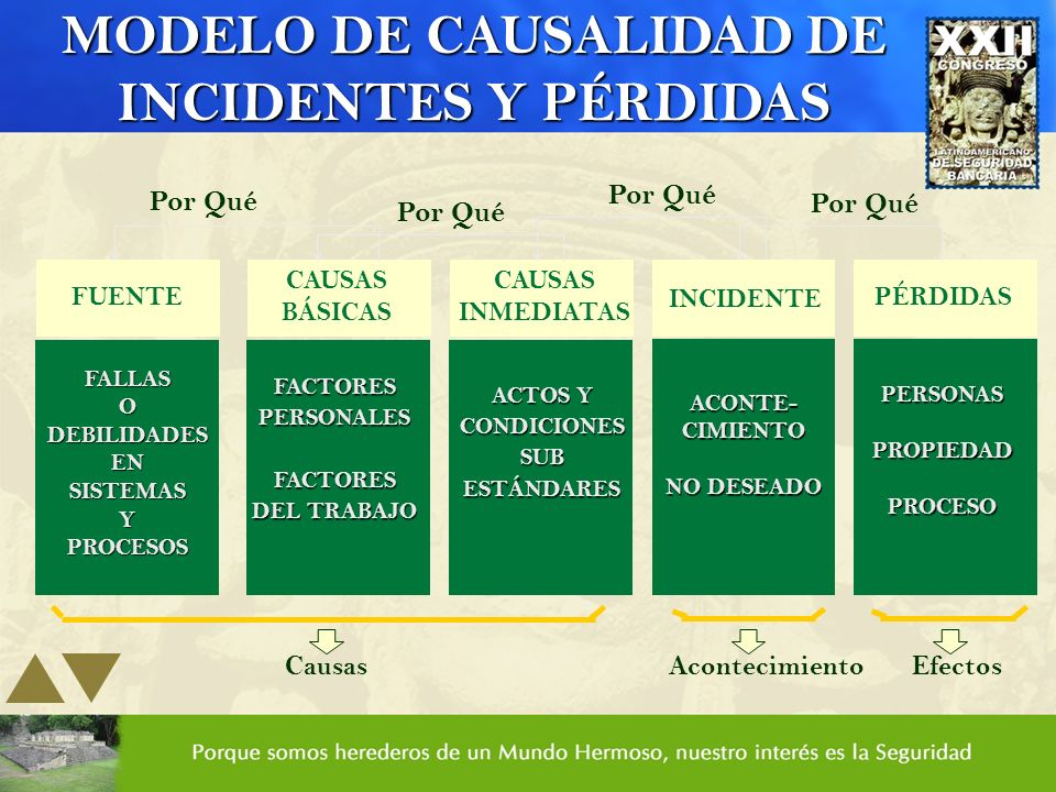 MODELO DE CAUSALIDAD DE INCIDENTES Y PÉRDIDAS