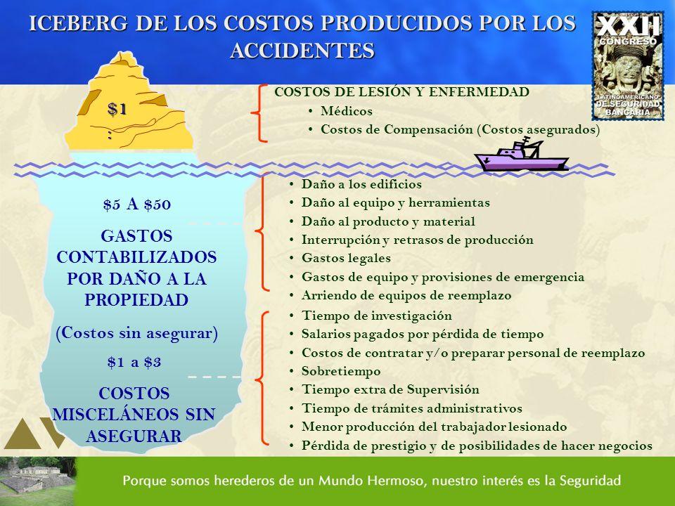 ICEBERG DE LOS COSTOS PRODUCIDOS POR LOS ACCIDENTES