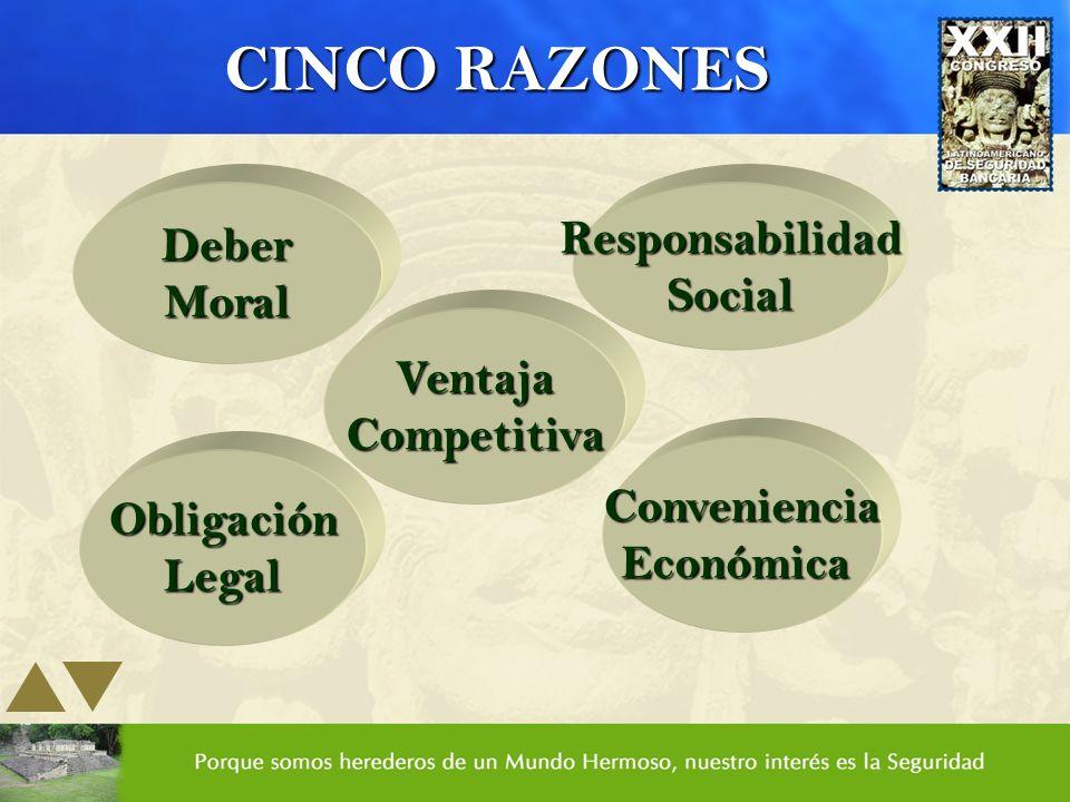 CINCO RAZONES Deber Responsabilidad Social Moral Ventaja Competitiva