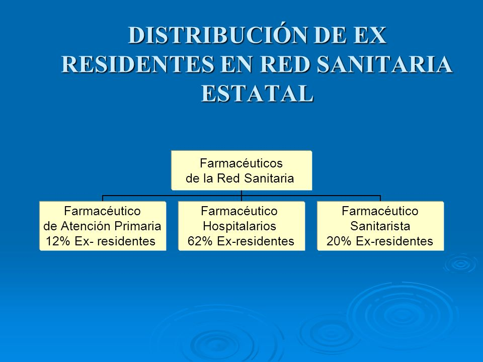DISTRIBUCIÓN DE EX RESIDENTES EN RED SANITARIA ESTATAL