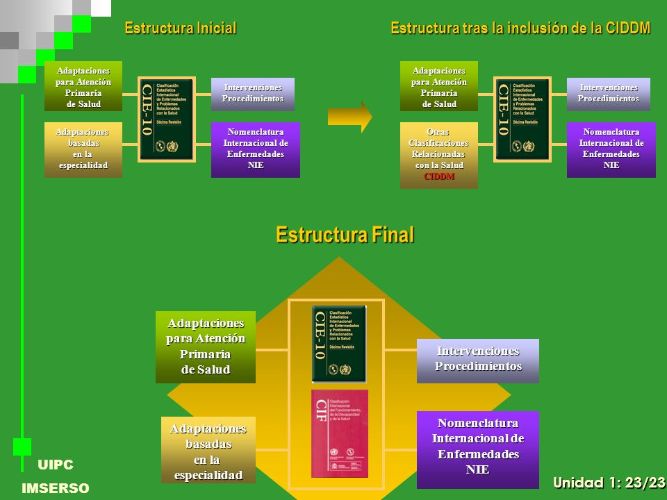 Estructura Final Estructura Inicial