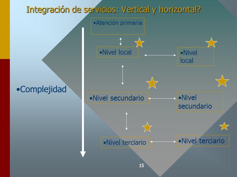 Integración de servicios: Vertical y horizontal