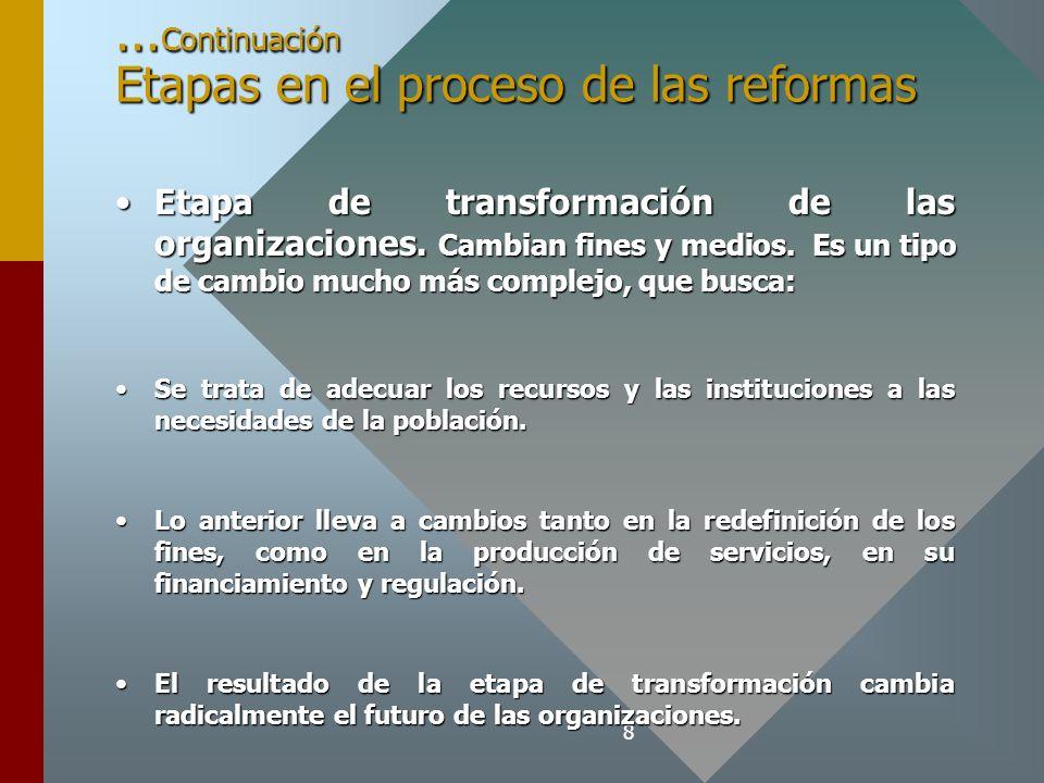 ...Continuación Etapas en el proceso de las reformas