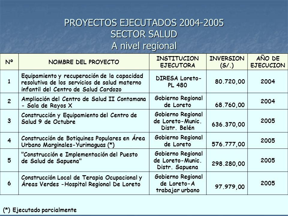 PROYECTOS EJECUTADOS 2004-2005 SECTOR SALUD A nivel regional
