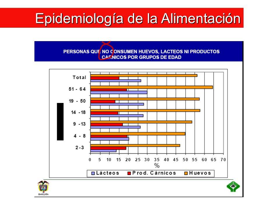 Epidemiología de la Alimentación