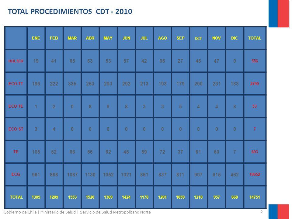 TOTAL PROCEDIMIENTOS CDT - 2010