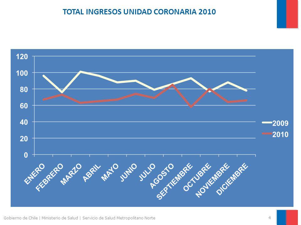 TOTAL INGRESOS UNIDAD CORONARIA 2010