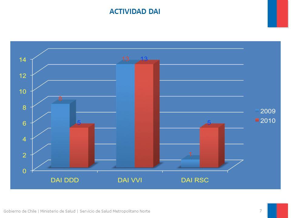 ACTIVIDAD DAI Gobierno de Chile | Ministerio de Salud | Servicio de Salud Metropolitano Norte