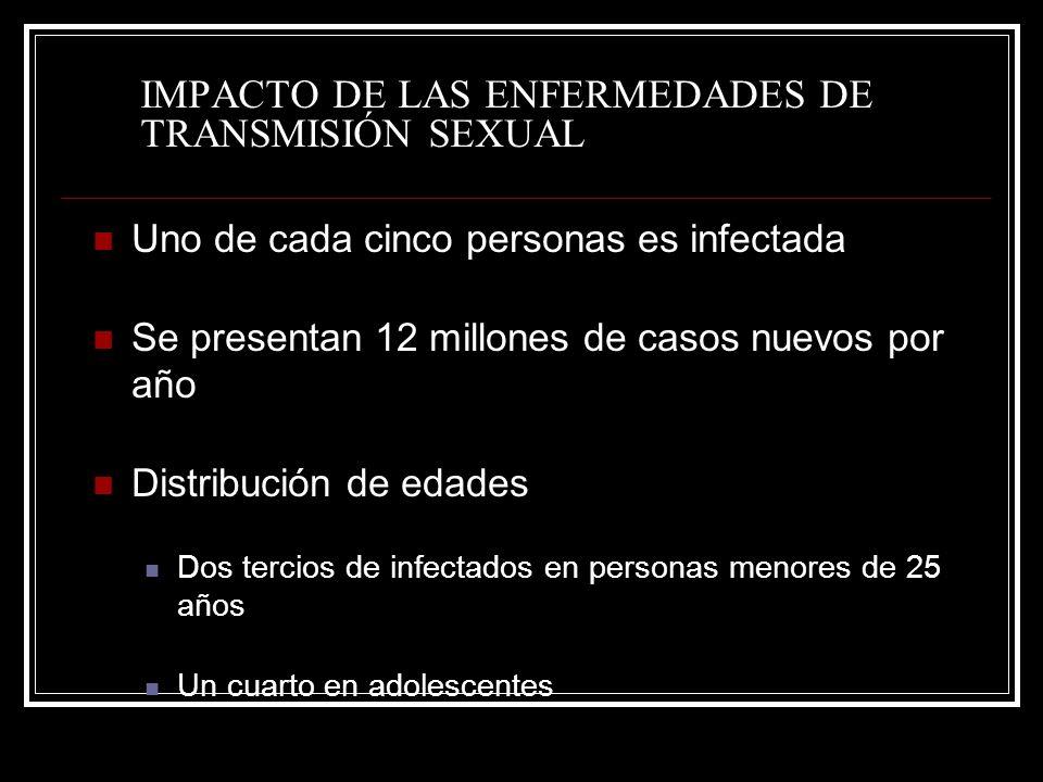 IMPACTO DE LAS ENFERMEDADES DE TRANSMISIÓN SEXUAL