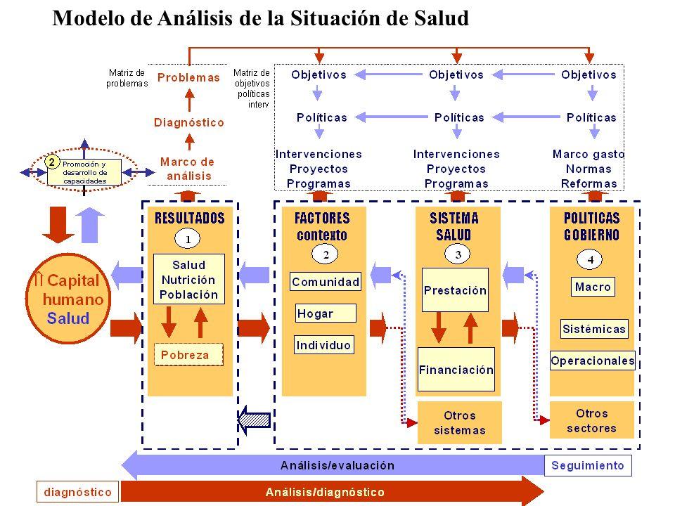 Modelo de Análisis de la Situación de Salud