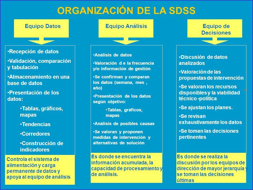 ORGANIZACIÓN DE LA SDSS