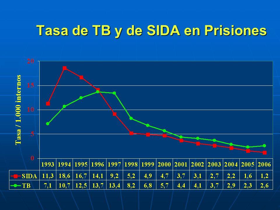 Tasa de TB y de SIDA en Prisiones