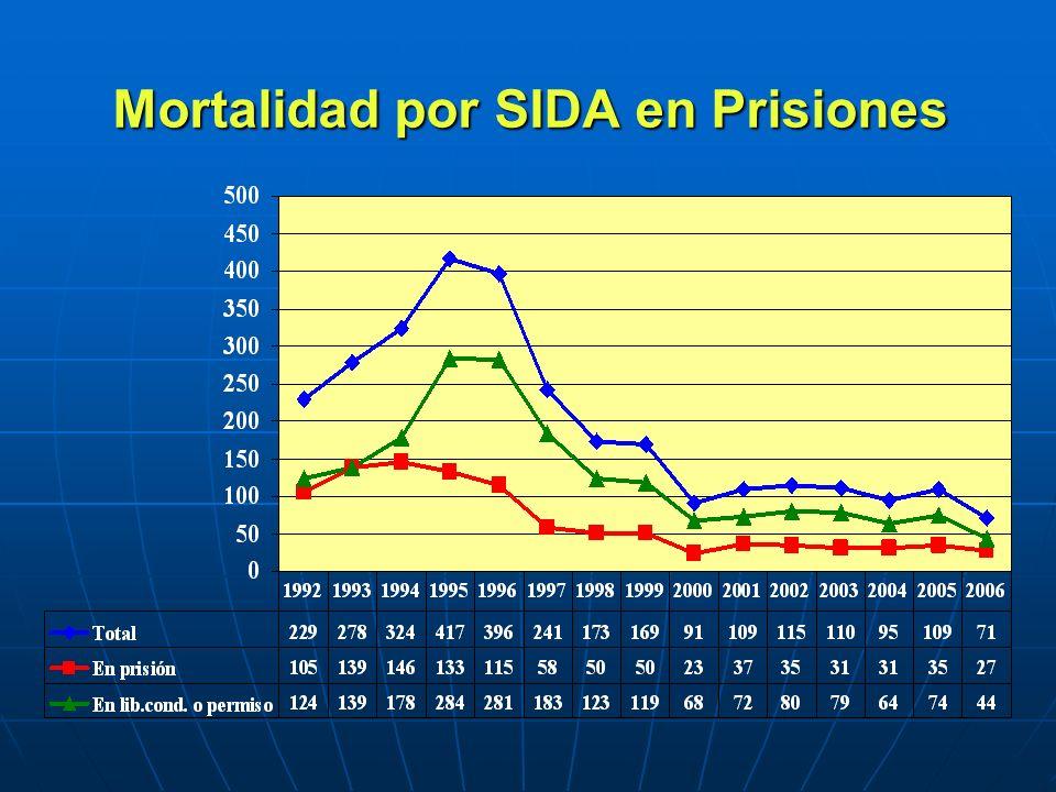 Mortalidad por SIDA en Prisiones