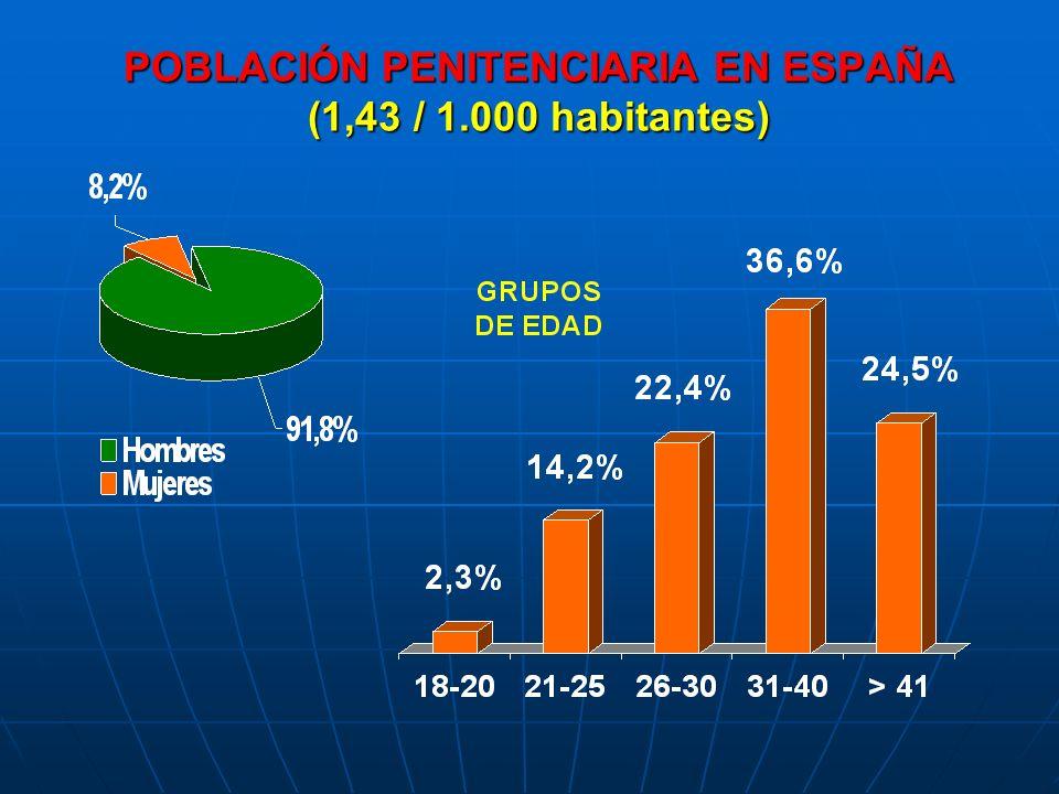 POBLACIÓN PENITENCIARIA EN ESPAÑA (1,43 / 1.000 habitantes)