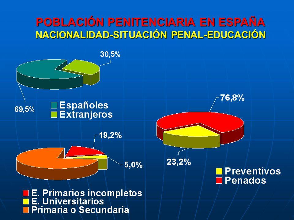 POBLACIÓN PENITENCIARIA EN ESPAÑA NACIONALIDAD-SITUACIÓN PENAL-EDUCACIÓN
