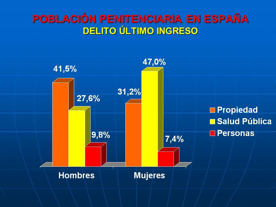 POBLACIÓN PENITENCIARIA EN ESPAÑA DELITO ÚLTIMO INGRESO