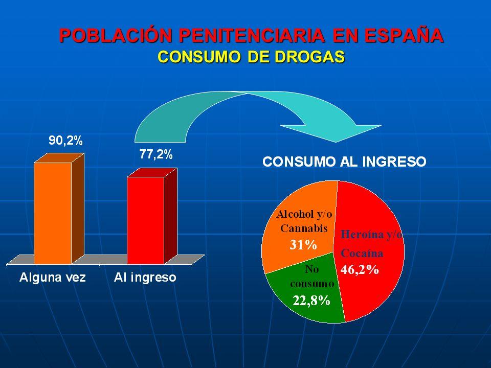 POBLACIÓN PENITENCIARIA EN ESPAÑA CONSUMO DE DROGAS