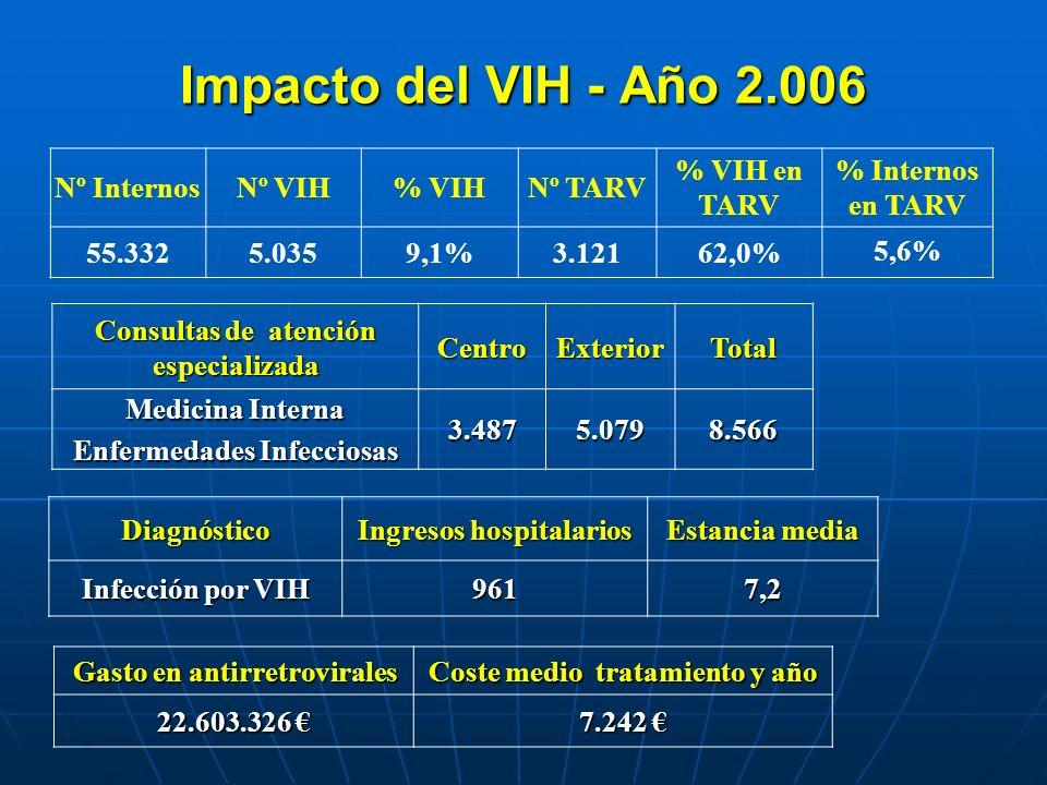 Impacto del VIH - Año 2.006 Nº Internos Nº VIH % VIH Nº TARV