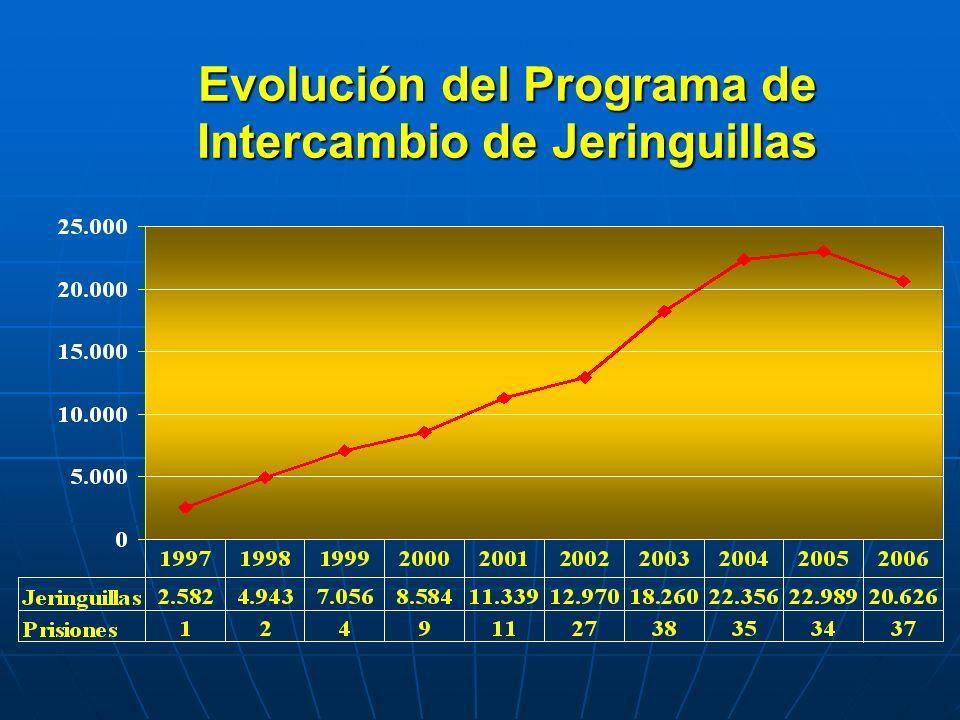 Evolución del Programa de Intercambio de Jeringuillas