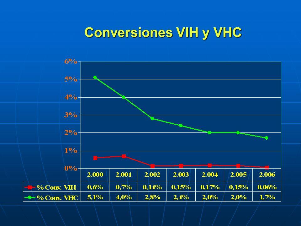 Conversiones VIH y VHC