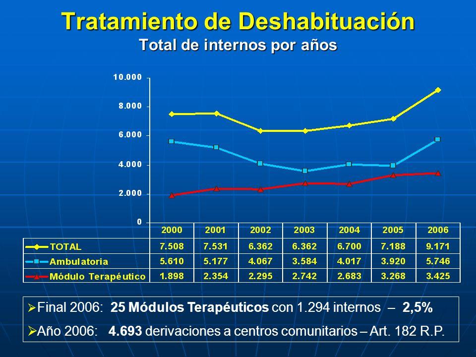 Tratamiento de Deshabituación Total de internos por años