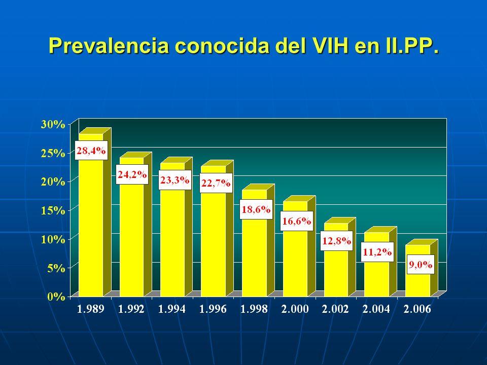 Prevalencia conocida del VIH en II.PP.