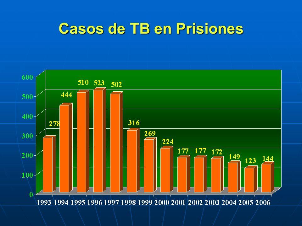 Casos de TB en Prisiones