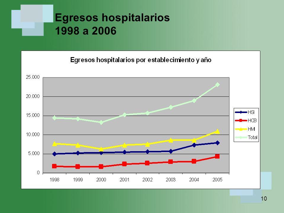 Egresos hospitalarios 1998 a 2006