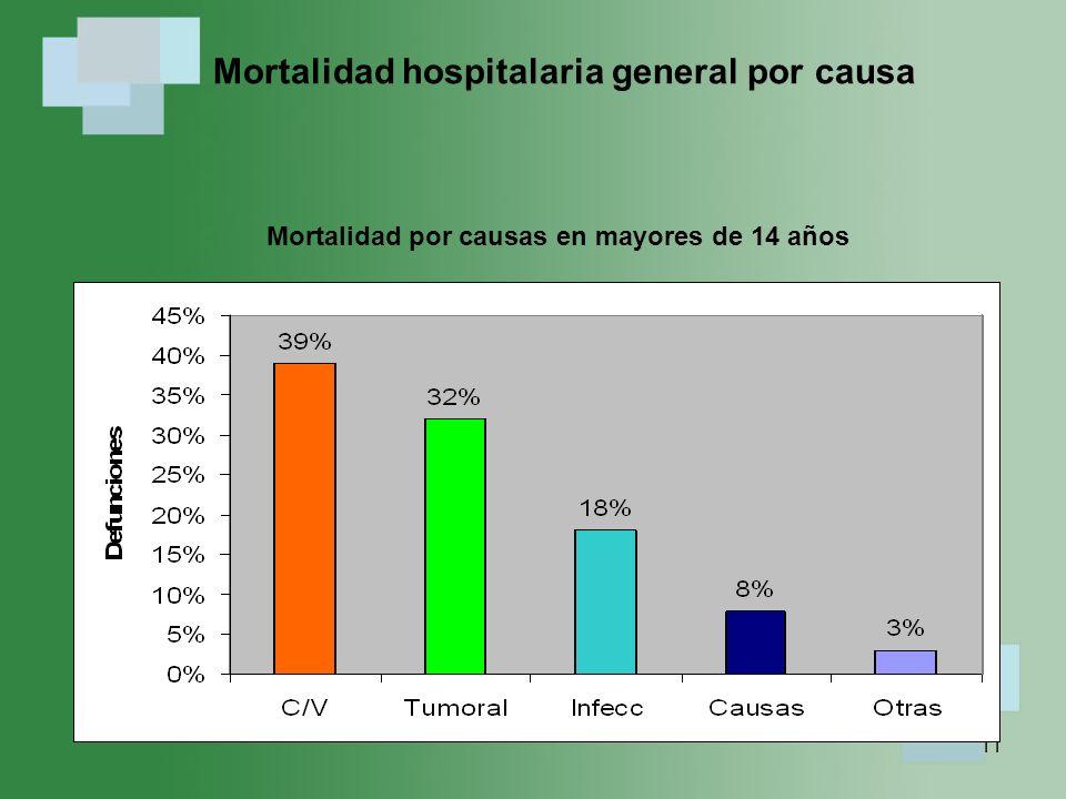 Mortalidad hospitalaria general por causa