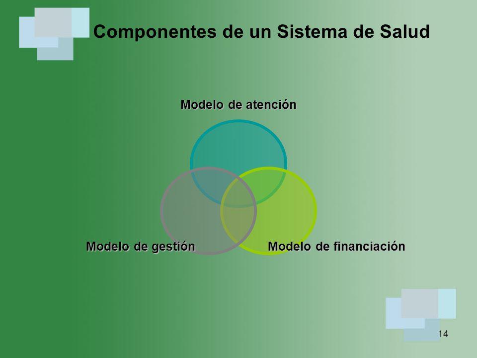 Componentes de un Sistema de Salud