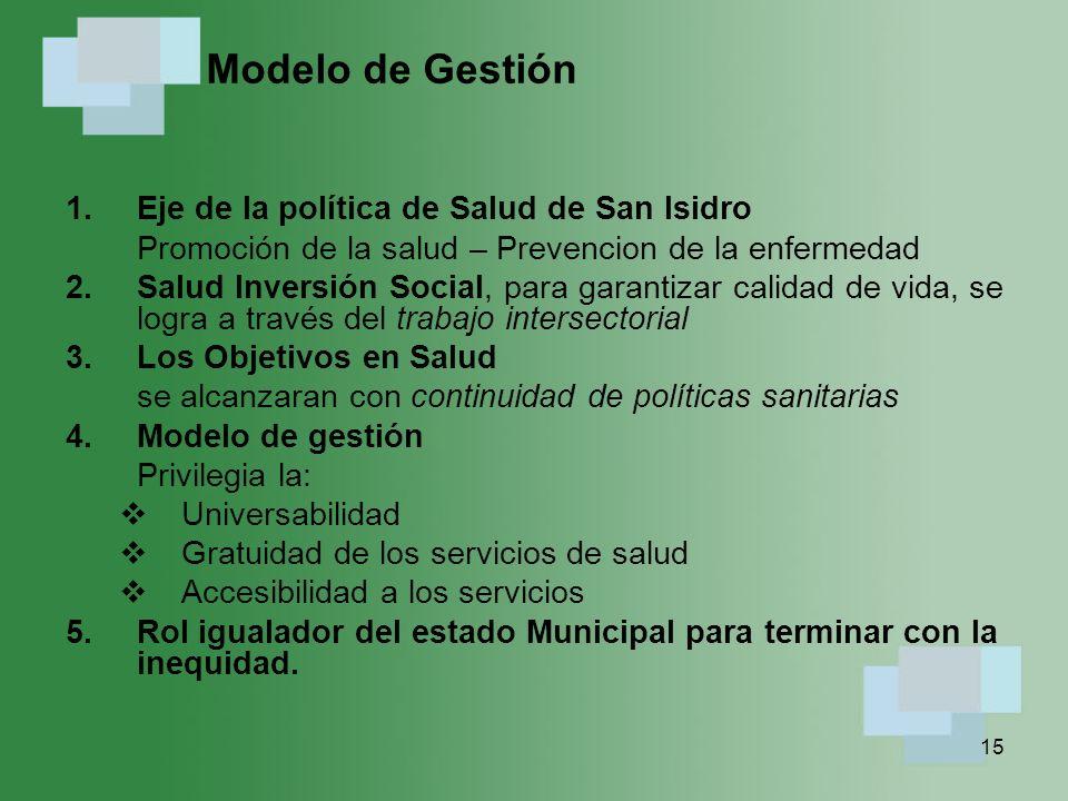 Modelo de Gestión Eje de la política de Salud de San Isidro