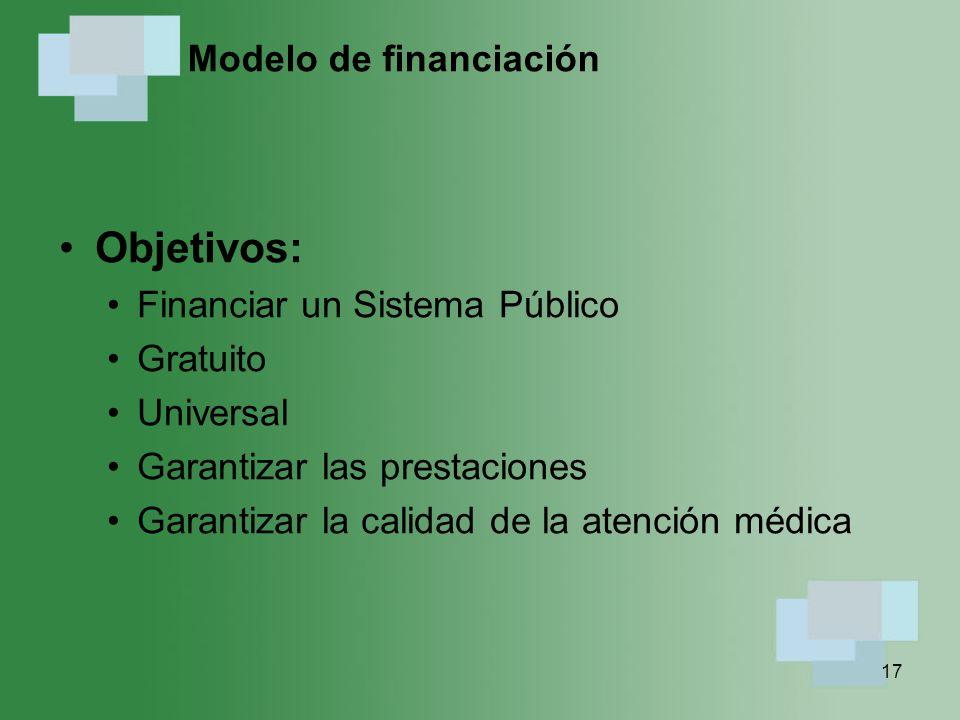 Modelo de financiación