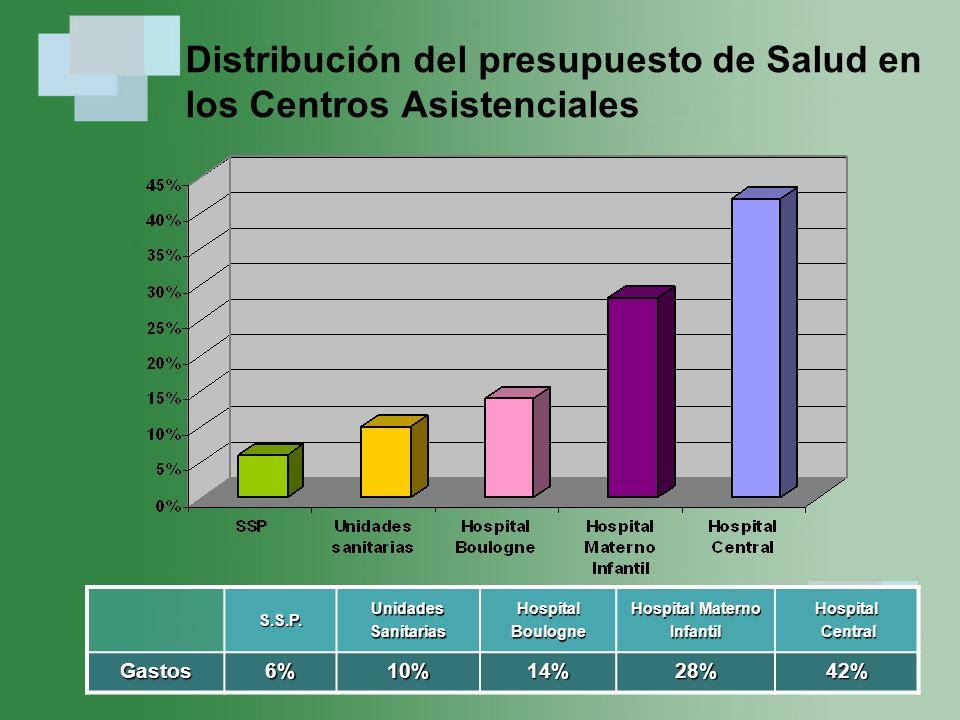 Distribución del presupuesto de Salud en los Centros Asistenciales