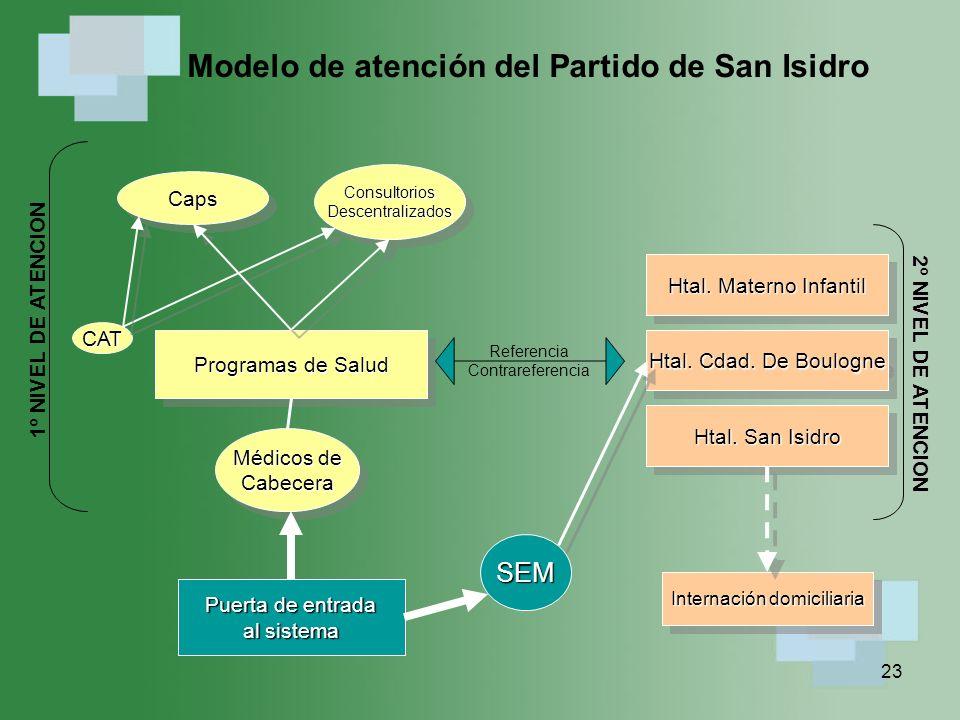 Modelo de atención del Partido de San Isidro