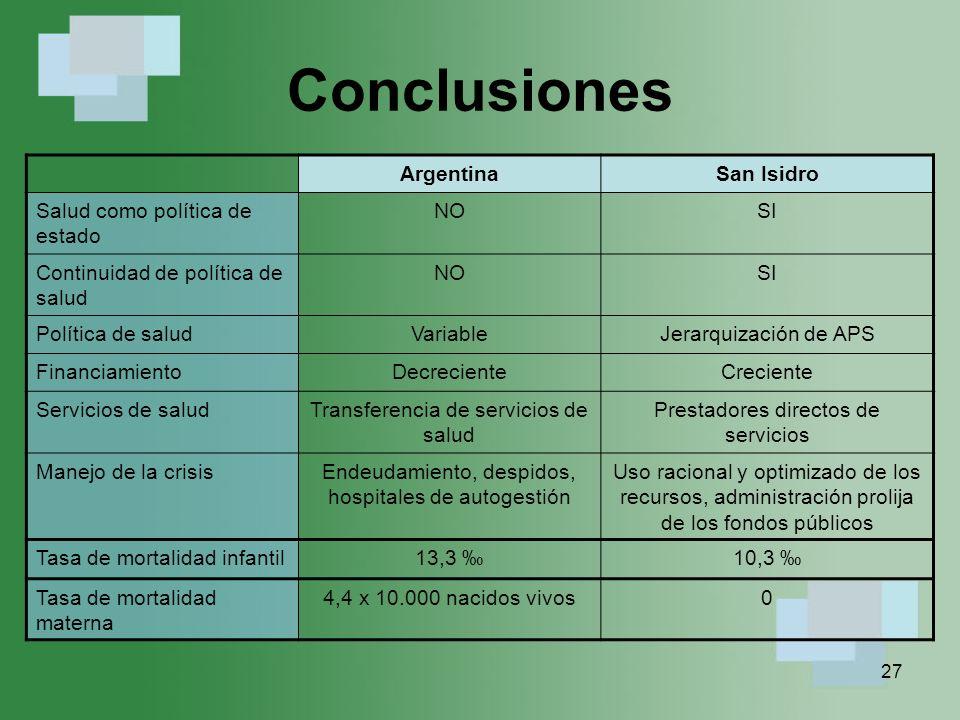 Conclusiones Argentina San Isidro Salud como política de estado NO SI