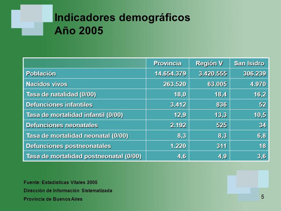 Indicadores demográficos Año 2005