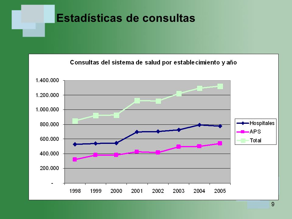 Estadísticas de consultas